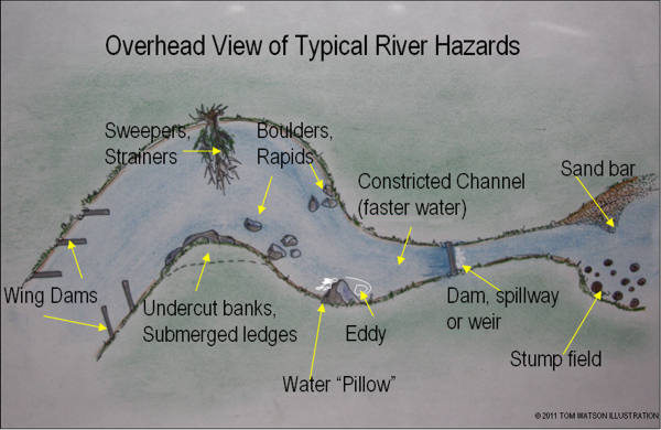 typical-river-hazards